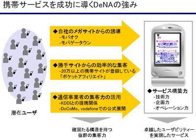 Dena2006q1strategy